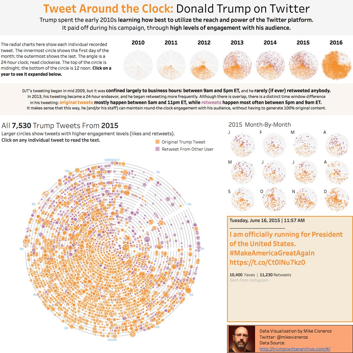 Week 3 – The 294 Accounts Donald Trump Retweeted During The Election