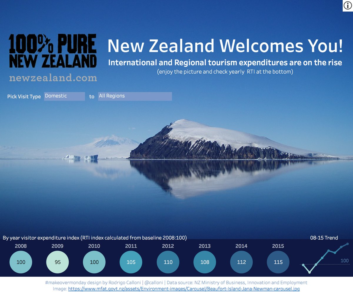 Week 4 – Domestic and International Tourism Spend in New Zealand