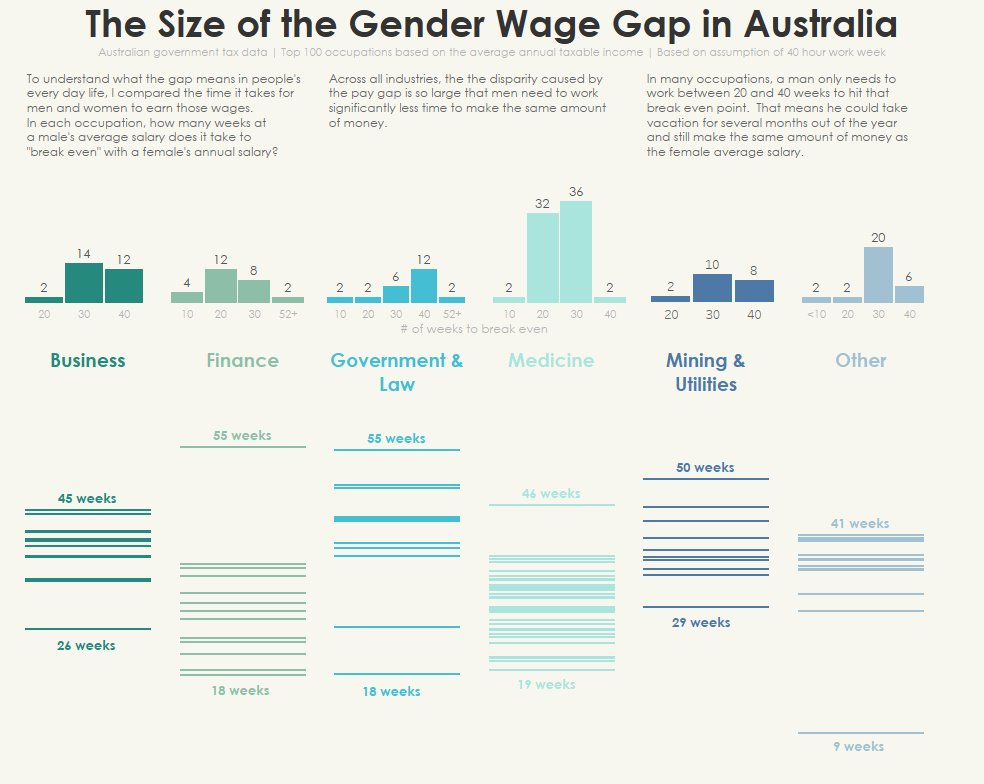 Week 1 – Australia's Gender Pay Gap