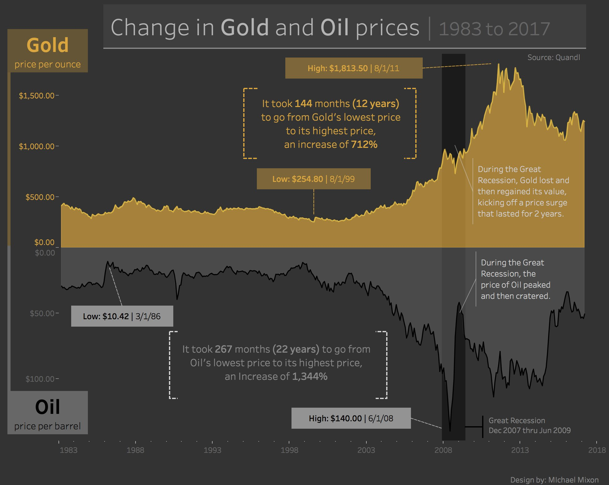 Week 15 – The Price of Oil vs. The Price of Gold
