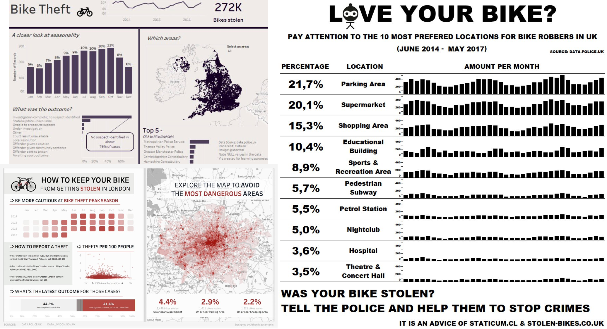 Week 37: Stolen Bikes in the UK