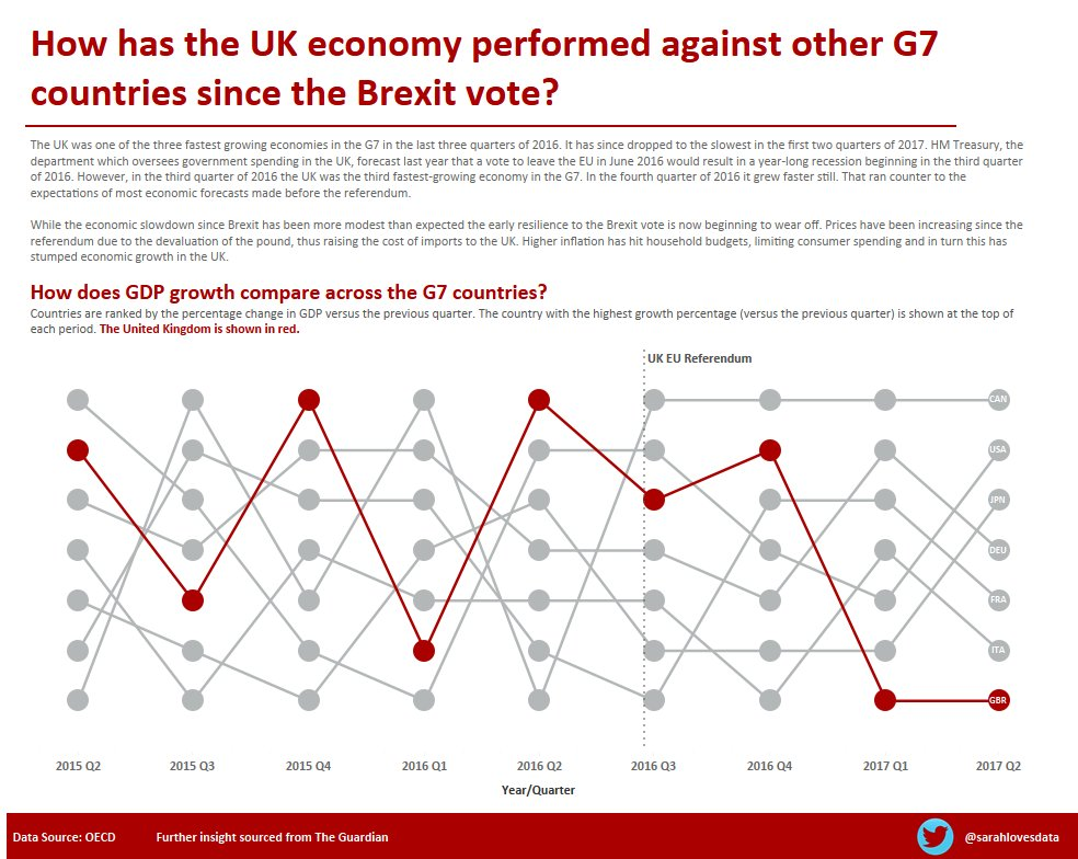 Week 40: The UK economy since the Brexit vote