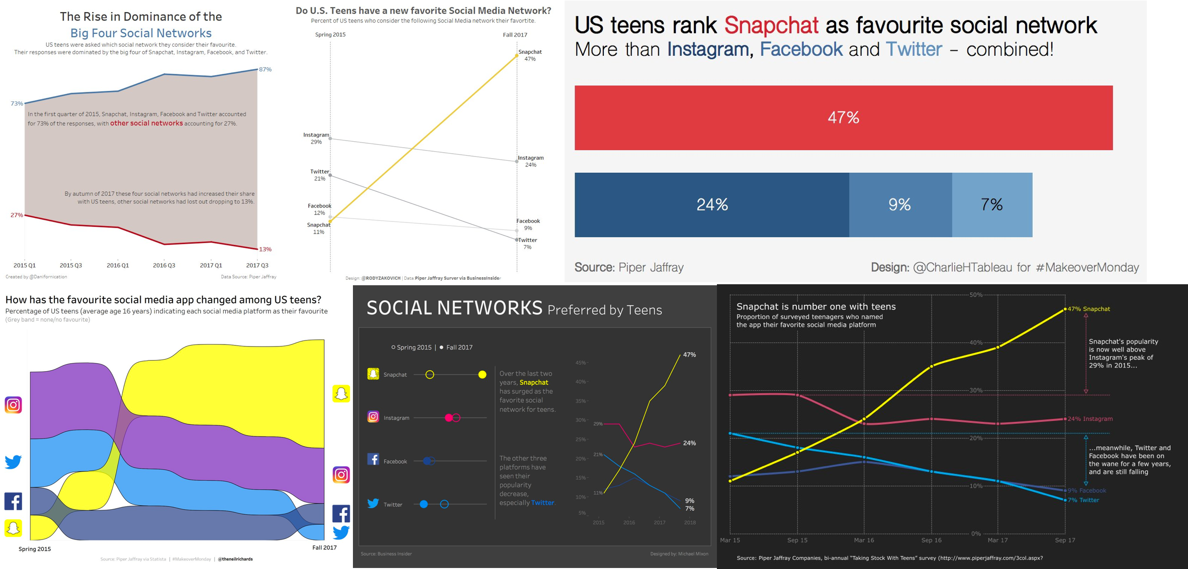 Week 47: Snapchat is Tops with American Teens