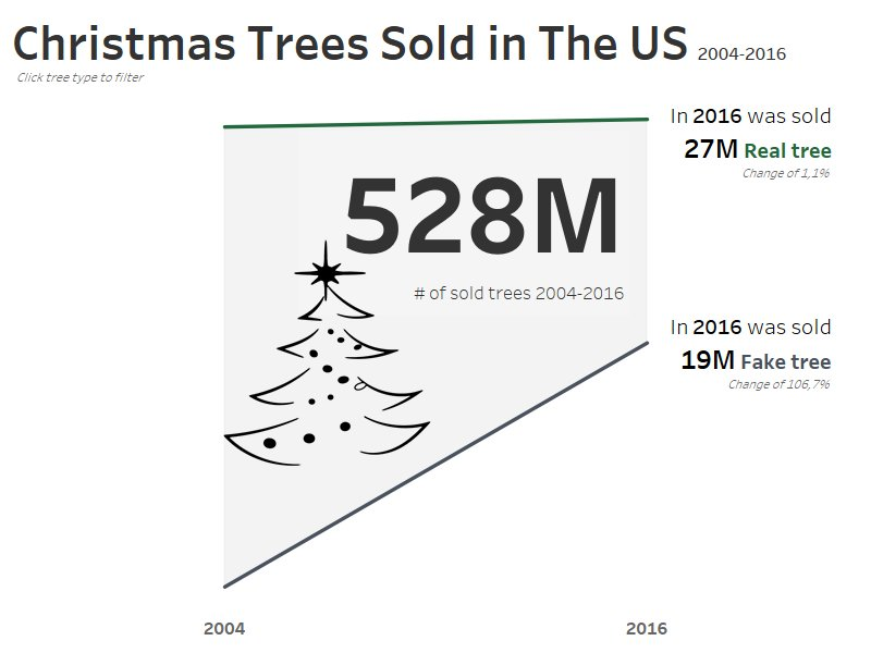 Week 52: Christmas tree sales in the US