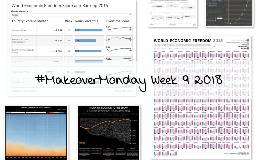 Week 9: World Economic Freedom