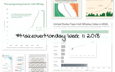 Week 11: Growth in Irish Whiskey Sales